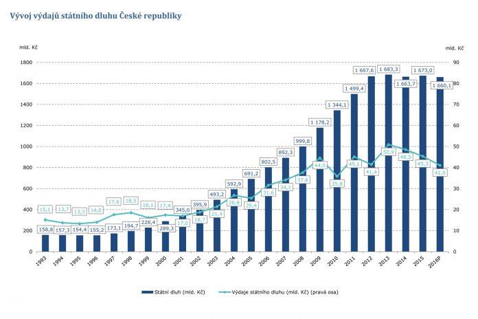 Vývoj vydajů státniho dluhu České republiky
