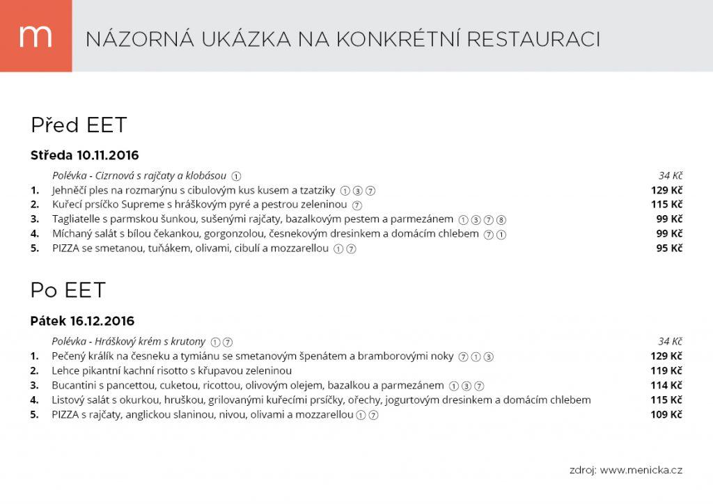 Cena meníčka před a po zavedení EET