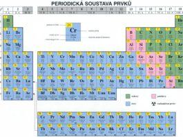 Tabulka chemických prvků