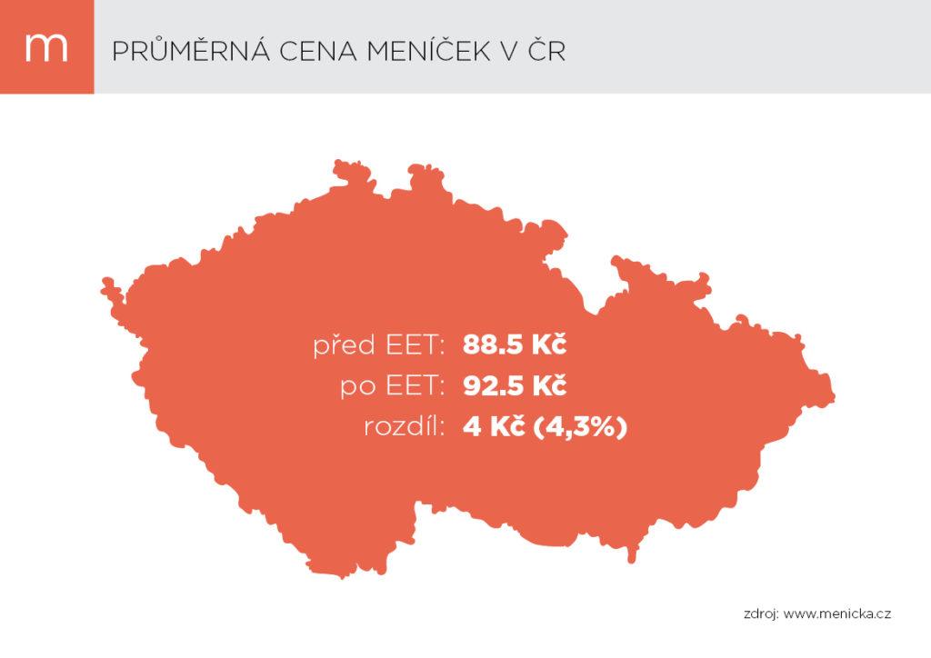 Prumerna cena menicka v CR leden 2017