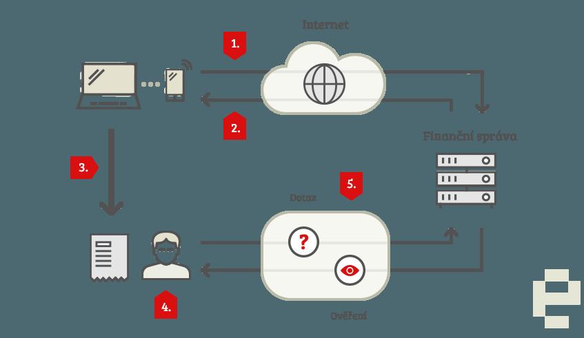 Jak funguje proces EET