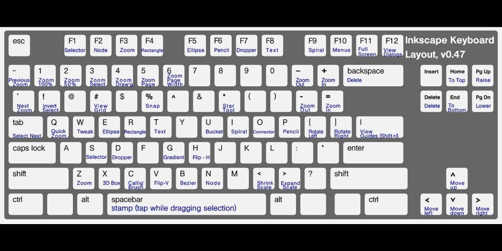 Klávesové zkratky a znaky na klávesnici