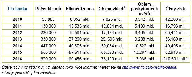 Výsledky Fio banky v letech 2010 - 2016