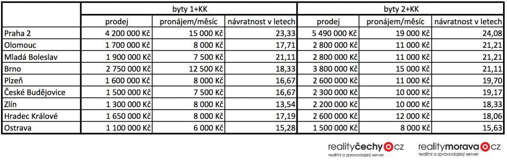 Investice do nemovitostí - průměrné ceny bytů v ČR, 2017