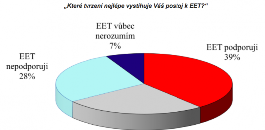 Podpora zavedení EET mezi obyvateli ČR (6/2017)