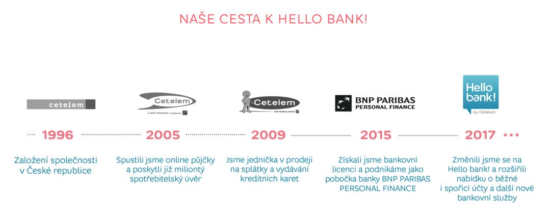 Z Cetelem transformace na Hello Bank!