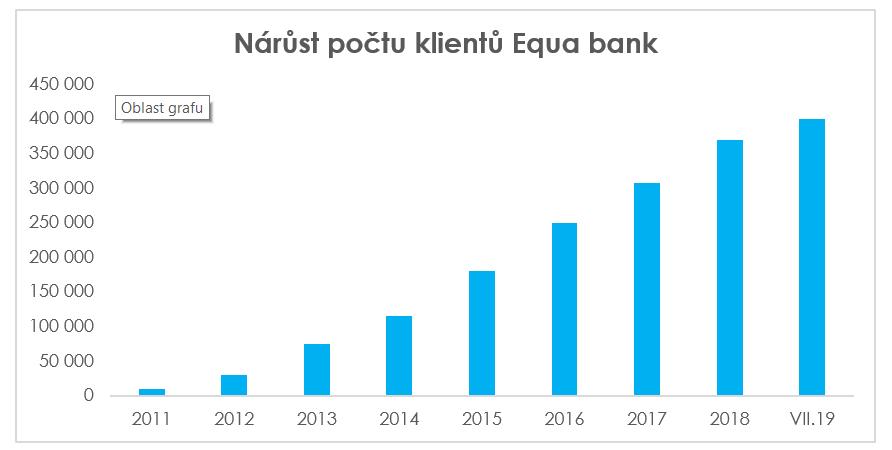 Nárůst počtu klientů Equa Bank 2019