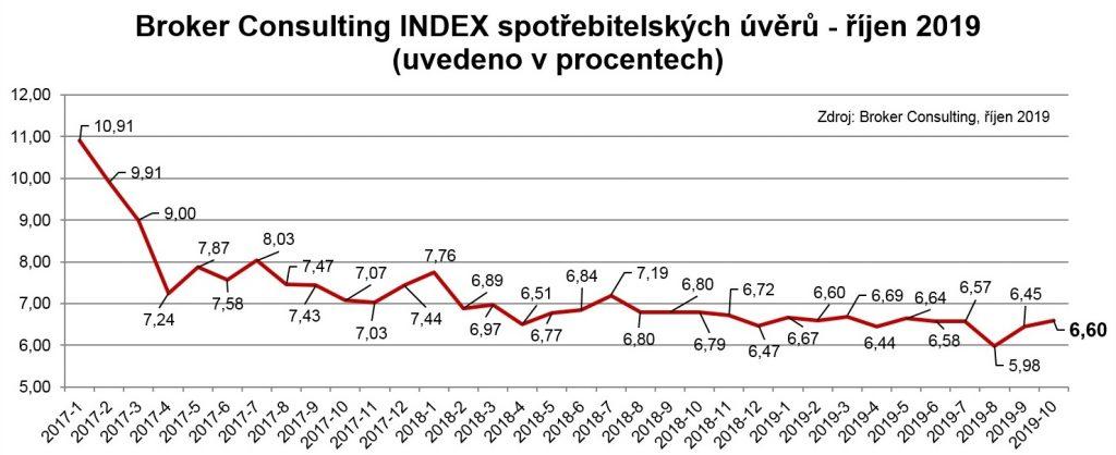 Broker Consulting INDEX spotřebitelských úvěrů