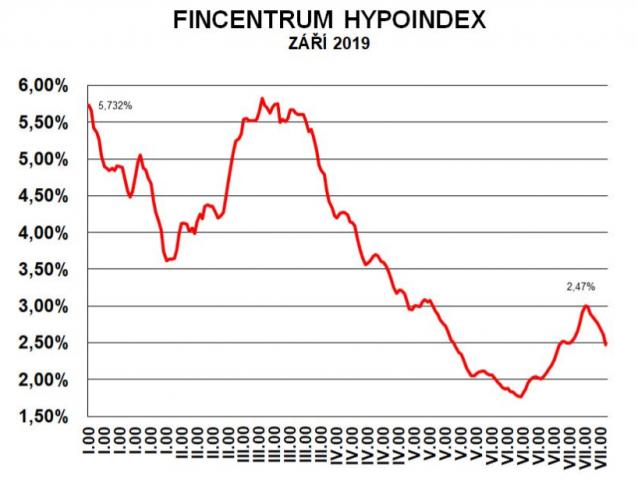 Fincentrum Hypoindex září 2019