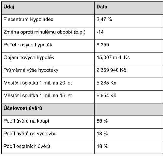 Souhrnné údaje Fincentrum Hypoindex září 2019
