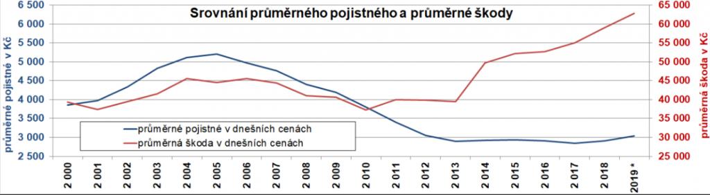 Srovnání průměrného pojistného a průměrné škody