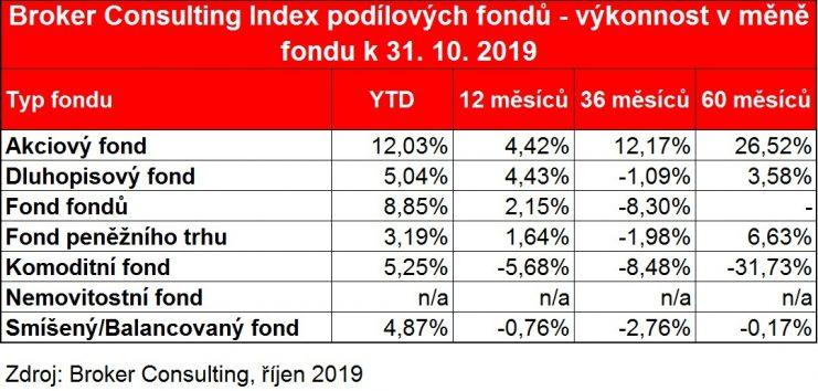 Akciové fondy si udržely pozici lídra, meziroční výkonnost byla 10,89 % v CZK. Tempo udrželo pouze fondy fondů, meziročně si připsaly v CZK 9,28 %.